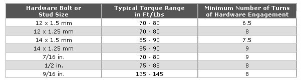 Typical Lug Torque Specs